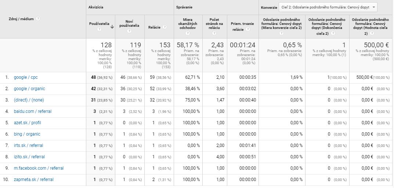 Google Analytics webu, ktorý nepredáva